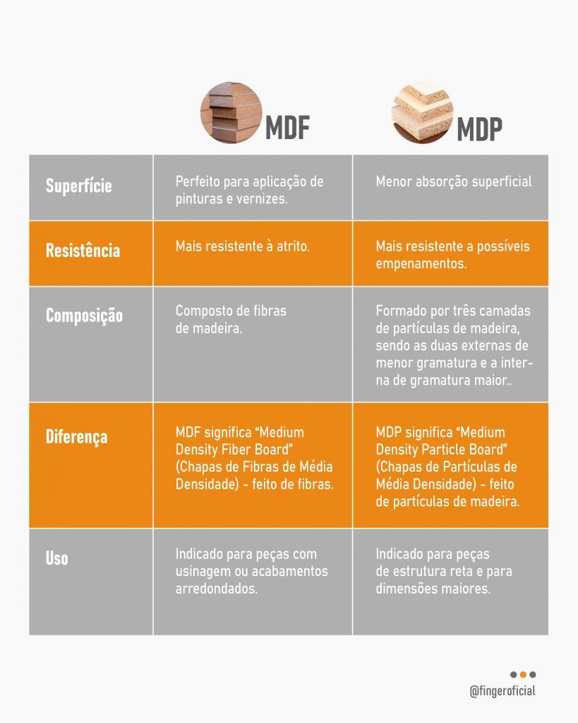 mdf ou mdp material para móveis planejados